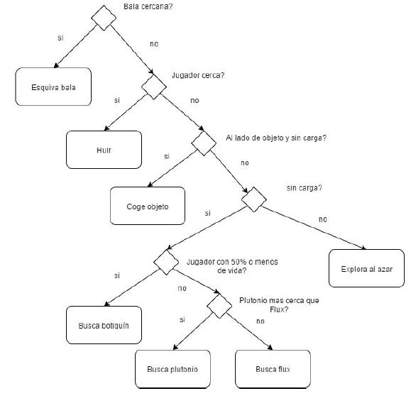 Diagrama MEF